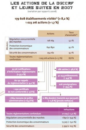 consommaction DGCCRF fraude consommation arnaque.jpg