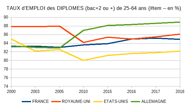 taux emplois diplomes c7119