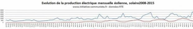 production-electricite-eolienne-france