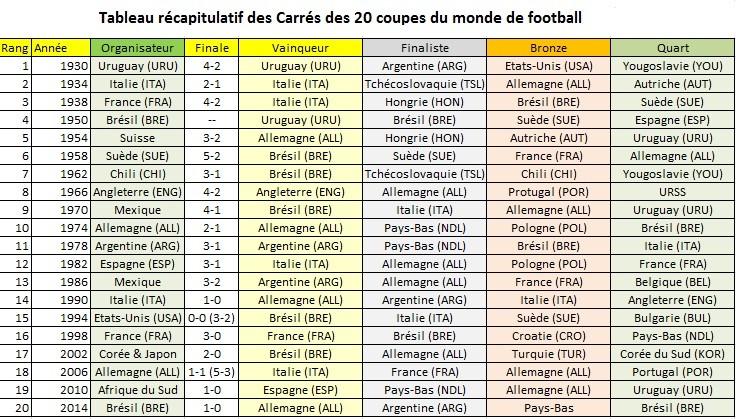 Football mise jour du classement carr agoravox le m dia citoyen - Classement de la coupe de france ...