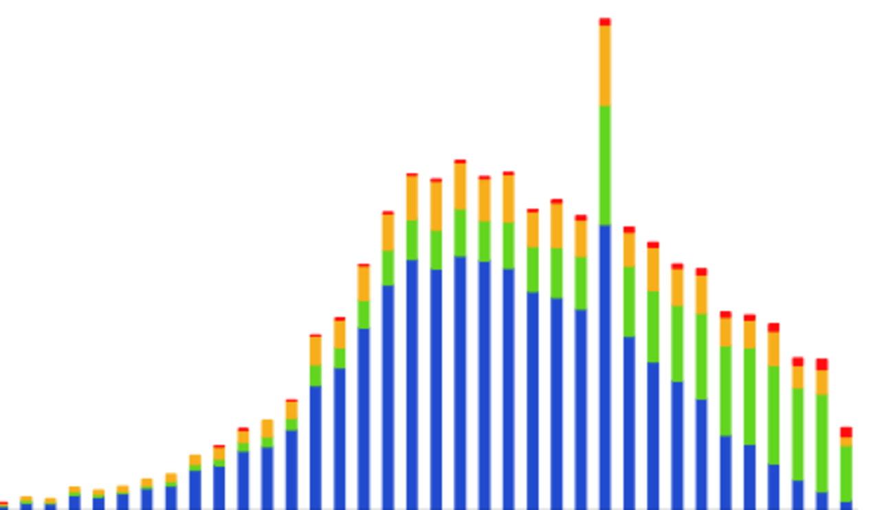Coronavirus, 14 074 cas positifs, 543 de plus qu'hier. Plus de 6 000 cas bénins en isolement cellulaire à domicile