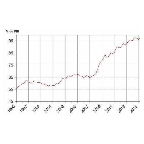 Dette française :+ 2045 % bombe à retardement boursière ?