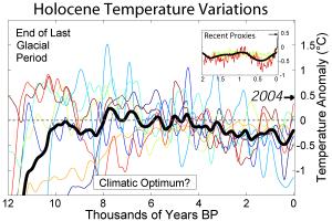 climat,réchauffement,environnement,cop 21,cop 23,al gore,trump,banquise,ouragans,anthropique,holocène,alarmisme,giec,co2,nao,el noño,gisp2,refroidissement