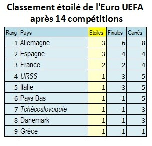 Manifeste du classement carr de l 39 euro uefa agoravox le m dia citoyen - Classement coupe d europe de rugby ...