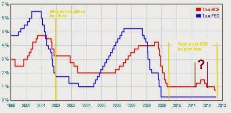 Baisse Des Taux De La Bce Causes Et Consequences Agoravox Le