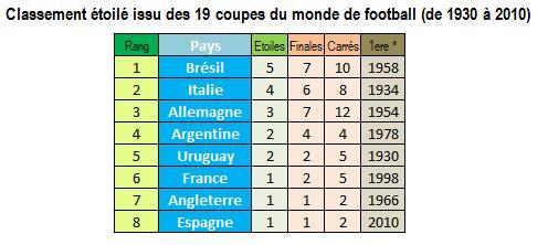 Manifeste du classement carr de la coupe du monde de football agoravox le m dia citoyen - Classement equipe de france coupe du monde 2014 ...