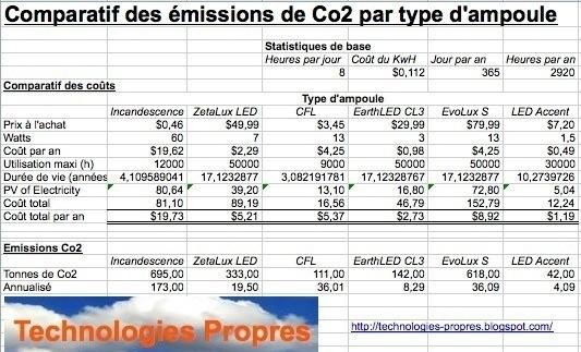 Comparatif Agoravox Le Ampoules Des Média Citoyen Consommation Basse rBWedCxo