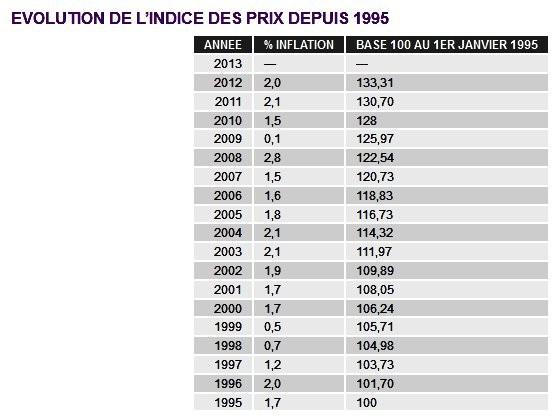 126fbbea57b les tableaux suivants d évolution comparée du point d indice de la Fonction  publique et de l inflation des prix depuis 1995.
