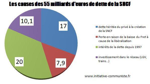 Pour un plan B à la SNCF Dette-sncfjp47c5-8660c