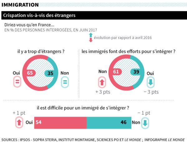 La r volte viendra du rejet de l 39 immigration agoravox le - Office francais immigration integration ...