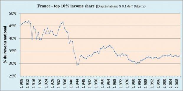 85e9ef65c280b9 Thomas Piketty présente un volumineux travail méritant beaucoup d éloges.  C est l évolution des économies du monde développé depuis 1700 qui est  scrutée au ...