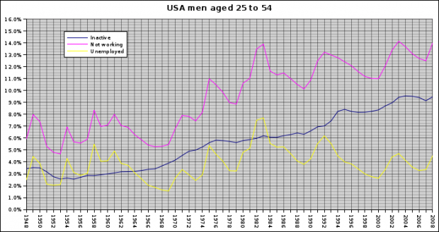 USA men aged 25 to 54
