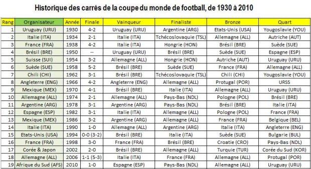 Manifeste du classement carr de la coupe du monde de - Classement qualification coupe du monde ...
