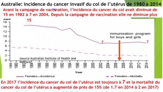Gardasil Alerte Risque Imminent D Obligation D Une Vaccination