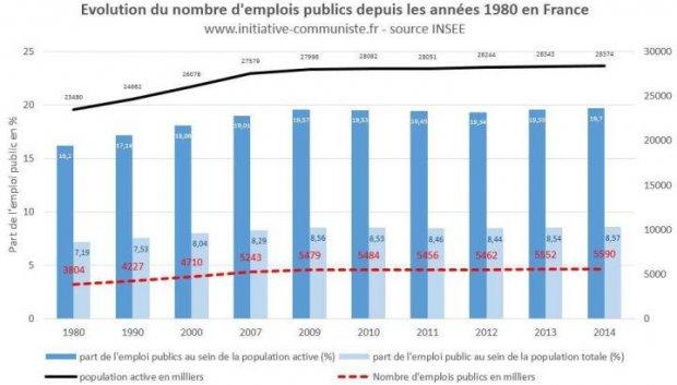f53065941c3 Non le nombre de fonctionnaires n a pas augmenté ! Oui la France a ...