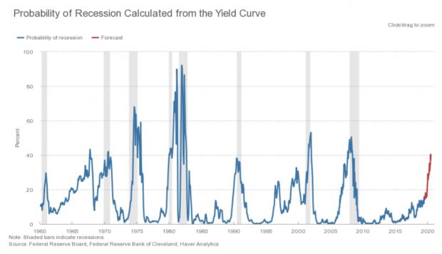En rouge les prévisions de récession à venir en pour cent. À comparer avec la crise de 2008 et les crises des années précédentes.