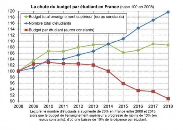 Evolution du budget par étudiant en France (Source : Thomas Piketty) {JPEG}