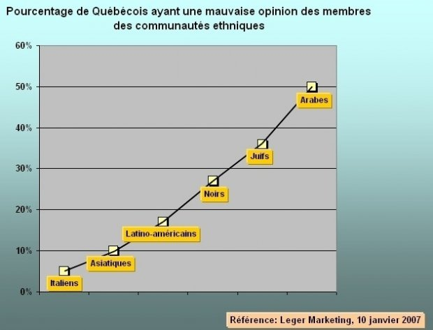 Immigrants musulmans en Occident. Partie 1 : Perception