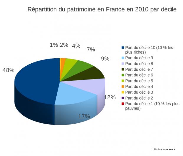 Patrimoine Des Francais Montant Et Repartition Agoravox Le Media