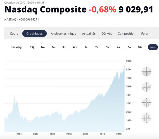 Les records révélateurs des marchés financiers